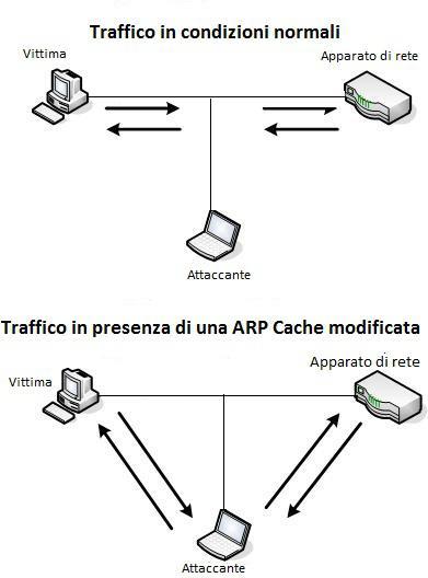 ARP Cache Poisoning