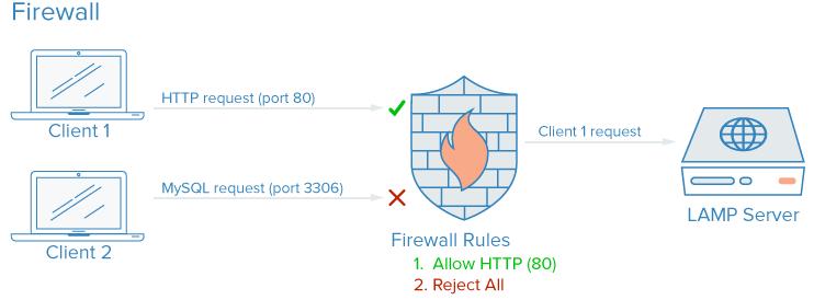 7 misure di sicurezza per proteggere un server